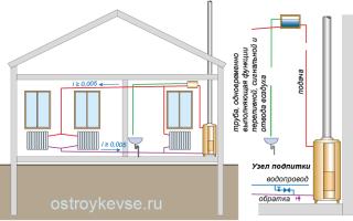 Системы квартирного отопления