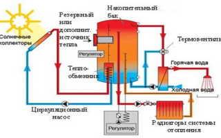 Отоплении домов с помощью гелиосистем