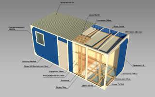 Вагон бытовка цена: от чего зависит стоимость временного жилья?