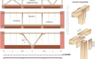 Установка конькового прогона на деревянные стойки
