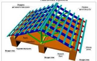 Устройство крыш с наслонными стропилами