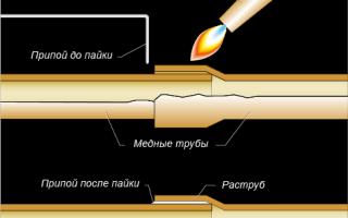 Соединение медных труб и фитингов пайкой