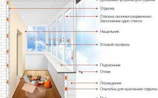 Тёплое и холодное остекление балкона и лоджии