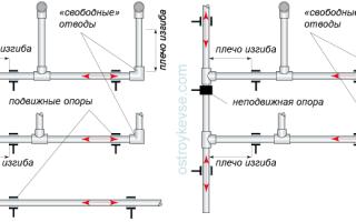 Особенности монтажа полимерных трубопроводов