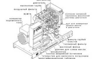 Генератор дизельный 100 кВт: конструктивные особенности, преимущества, сфера использования