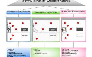 Установка натяжных потолков при разных вариантах монтажа